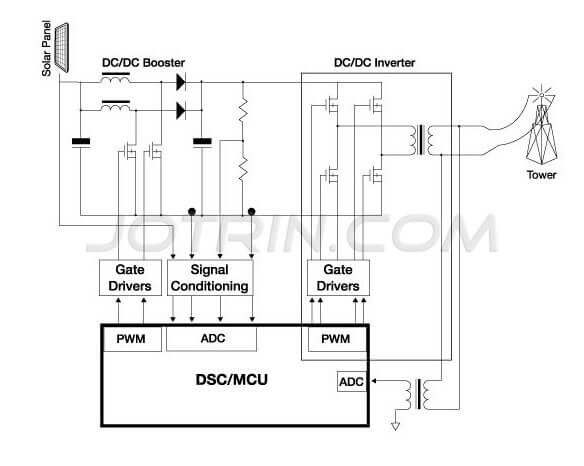 solar inverter based on Freescale digital signal controllers
