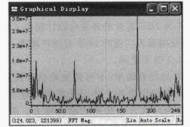 Filtered output spectrum
