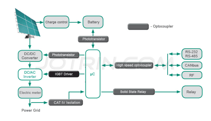 Solar power optocoupler application