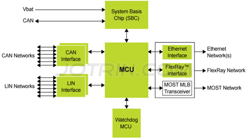 Central gateway and in-vehicle network solution