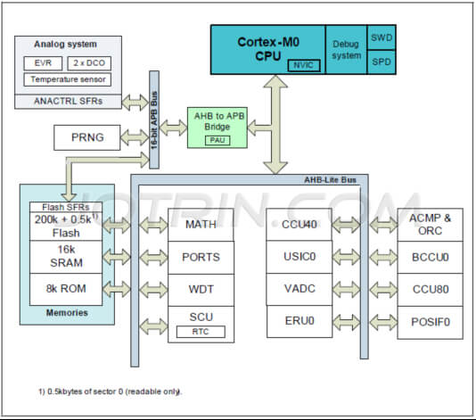 The solution of motor control based on Infineon XMC1302
