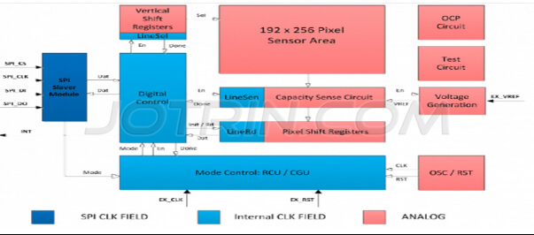 Fingerprint identification solution based on TS1011 of STM32F205
